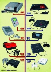 evoluzione console Nintendo e Sega